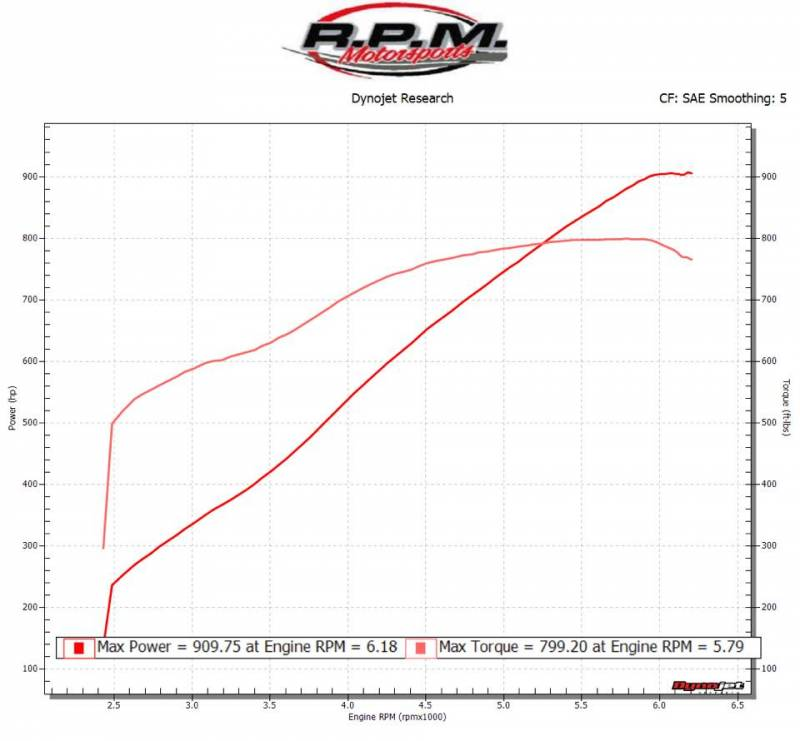 Used Gto Procharger: CR-Fueler